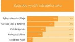 Trendy včeské estetické plastické chirurgii